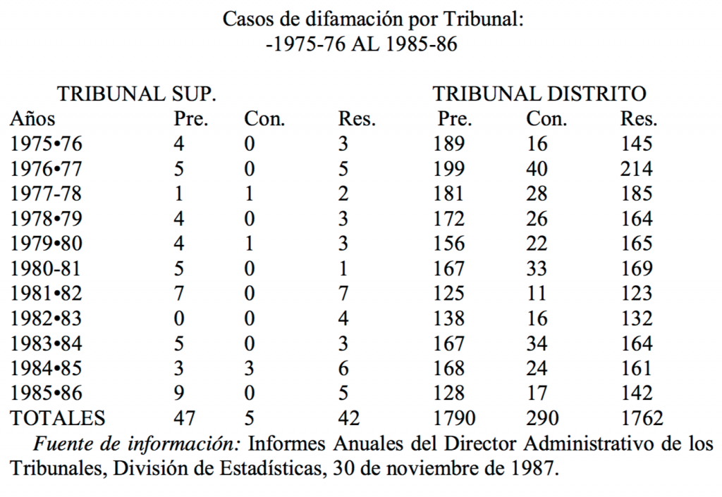 Casos de difamación por Tribunal